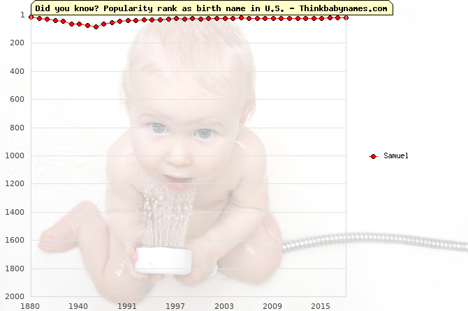 Top 2000 baby names ranking of Samuel in U.S.