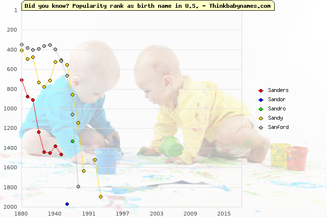 Top 2000 baby names ranking of San- names: Sanders, Sandor, Sandro, Sandy, Sanford