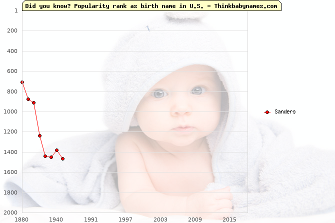 Top 2000 baby names ranking of Sanders in U.S.