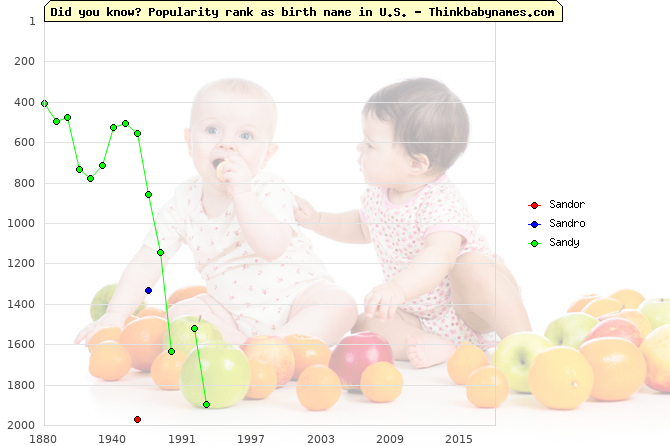 Top 2000 baby names ranking of Sandor, Sandro, Sandy in U.S.