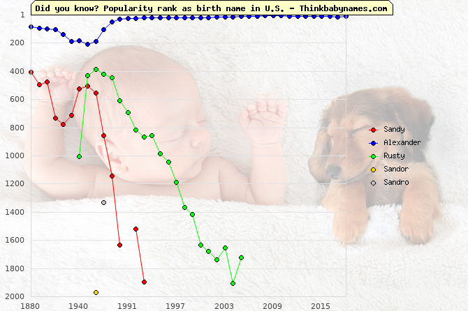 Top 2000 baby names ranking of Sandy, Alexander, Rusty, Sandor, Sandro in U.S.