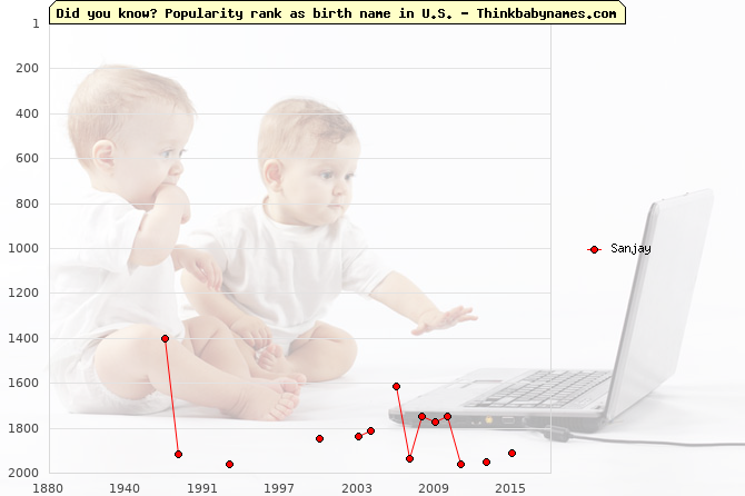 Top 2000 baby names ranking of Sanjay name in U.S.
