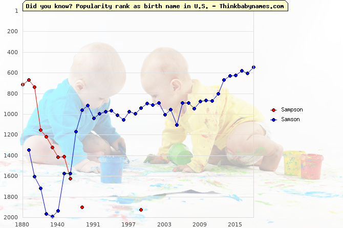 Top 2000 baby names ranking of Sampson, Samson in U.S.