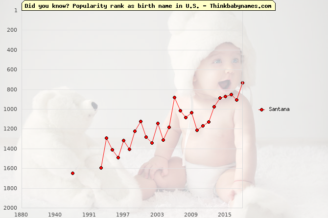 Top 2000 baby names ranking of Santana name in U.S.
