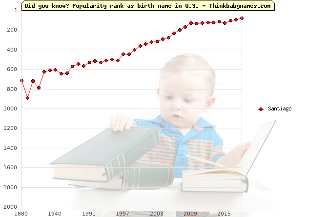Top 2000 baby names ranking of Santiago name in U.S.