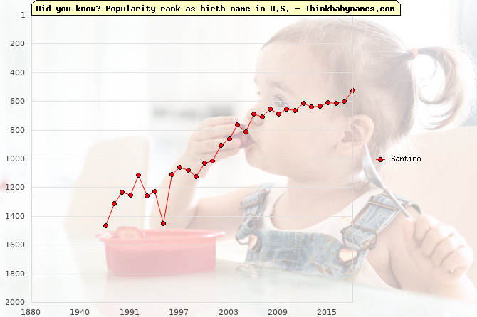Top 1000 baby names ranking of Santino name in U.S.