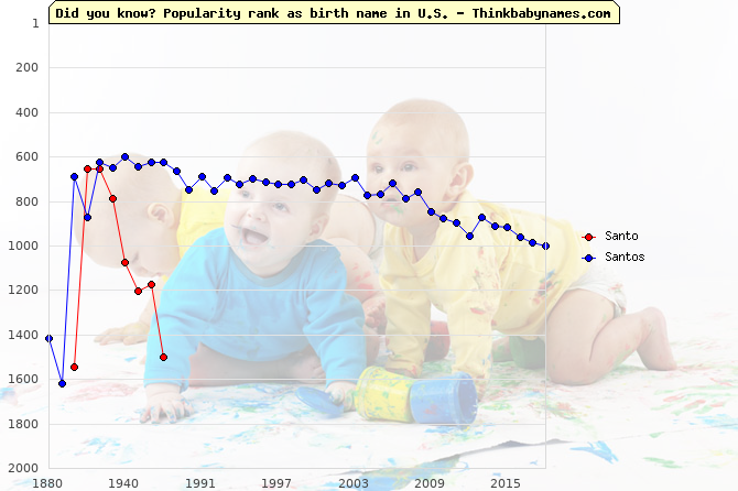 Top 1000 baby names ranking of Santo, Santos in U.S.