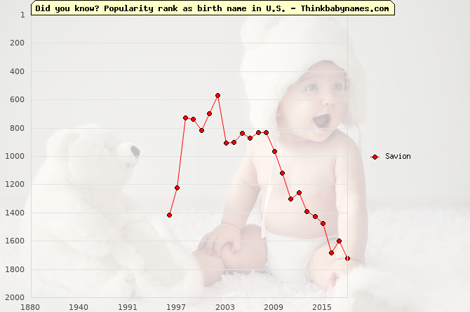 Top 2000 baby names ranking of Savion name in U.S.