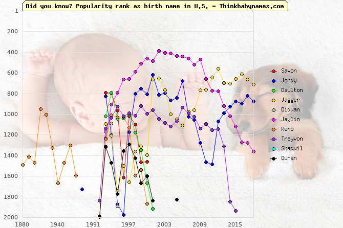 Top Gains for U.S. Baby Names 1993: Savon, Jordy, Daulton, Jagger, Diquan, Jaylin, Reno, Treyvon, Shaquil, Quran