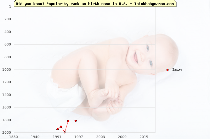 Top 2000 baby names ranking of Saxon in U.S.