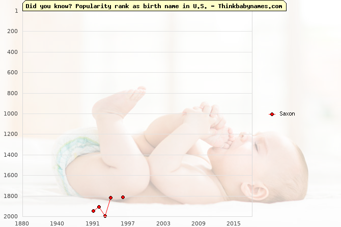 Top 2000 baby names ranking of Saxon name in U.S.