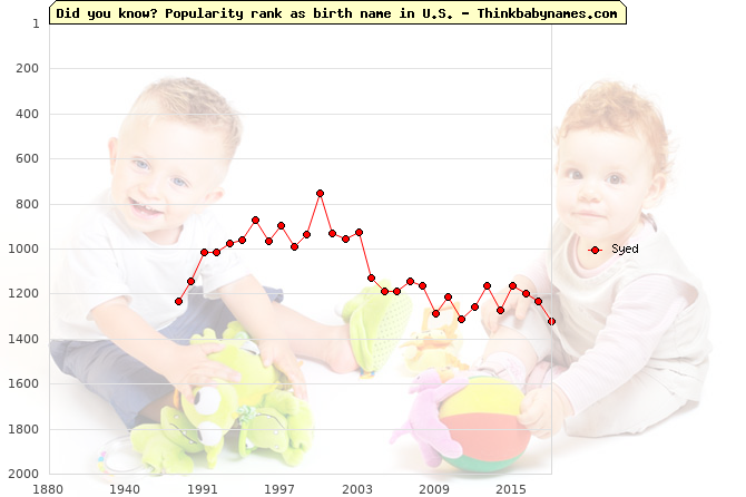 Top 2000 baby names ranking of Syed in U.S.