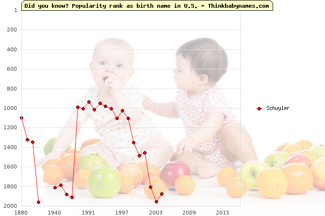 Top 2000 baby names ranking of Schuyler name in U.S.