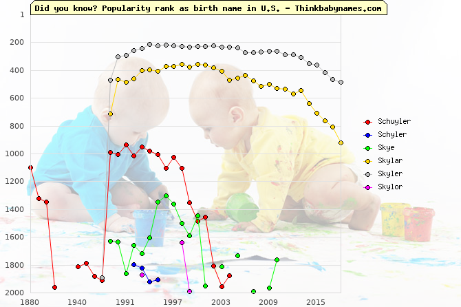 Top 2000 baby names ranking of Schuyler, Schyler, Skye, Skylar, Skyler, Skylor in U.S.