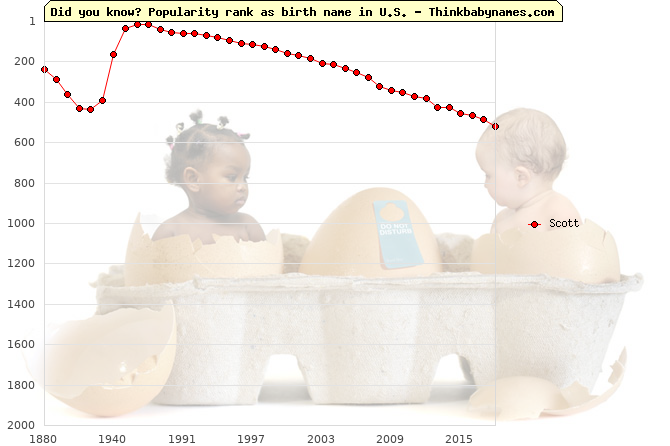 Top 2000 baby names ranking of Scott name in U.S.