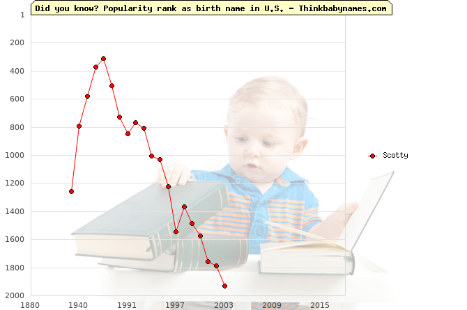 Top 2000 baby names ranking of Scotty name in U.S.