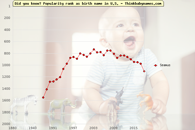 Top 2000 baby names ranking of Seamus name in U.S.