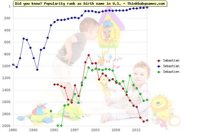 Top 2000 baby names ranking of Sabastian, Sebastian, Sebastien in U.S.