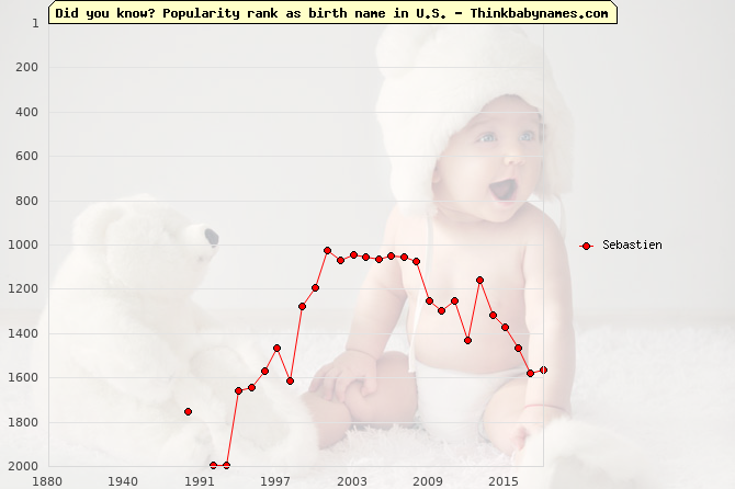 Top 2000 baby names ranking of Sebastien name in U.S.
