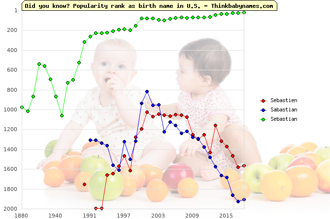 Top 2000 baby names ranking of Sebastien, Sabastian, Sebastian in U.S.