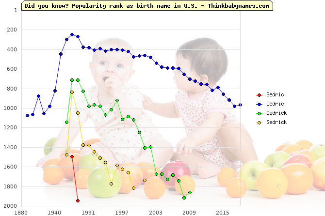 Top 2000 baby names ranking of Sedric, Cedric, Cedrick, Sedrick in U.S.