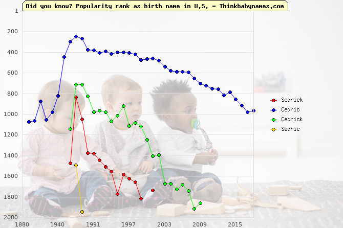 Top 2000 baby names ranking of Sedrick, Cedric, Cedrick, Sedric in U.S.