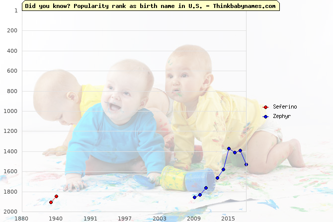 Top 2000 baby names ranking of Seferino, Zephyr in U.S.