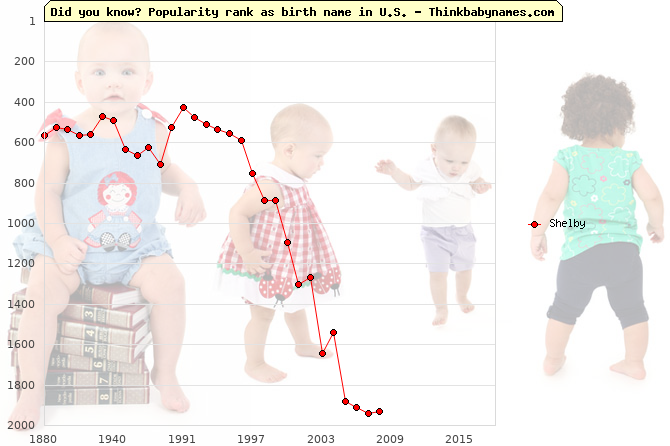 Top 2000 baby names ranking of Shelby in U.S.