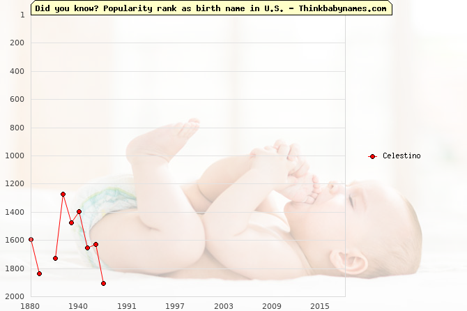 Top 2000 baby names ranking of Celestino in U.S.