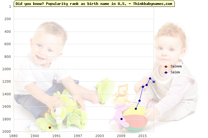 Top 2000 baby names ranking of Saleem, Salem in U.S.