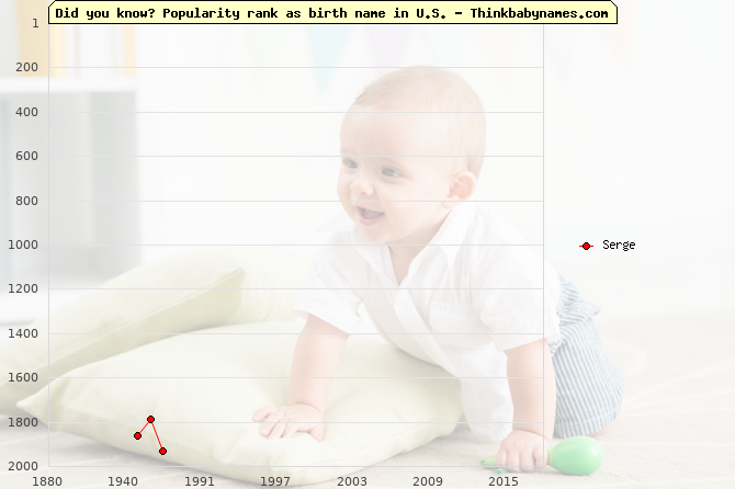 Top 2000 baby names ranking of Serge name in U.S.