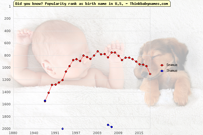 Top 2000 baby names ranking of Seamus, Shamus in U.S.