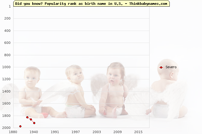 Top 2000 baby names ranking of Severo name in U.S.