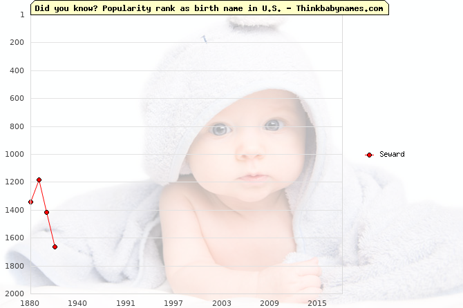 Top 2000 baby names ranking of Alaska names: Seward