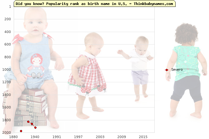 Top 2000 baby names ranking of Severo in U.S.