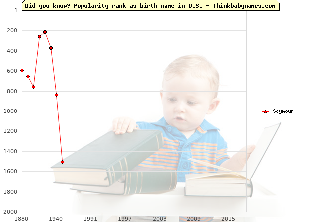 Top 2000 baby names ranking of Seymour name in U.S.