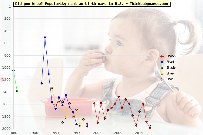 Top 2000 baby names ranking of Sha- names: Shaan, Shad, Shade, Shae, Shai