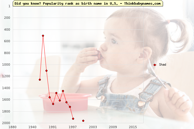 Top 1000 baby names ranking of Shad in U.S.