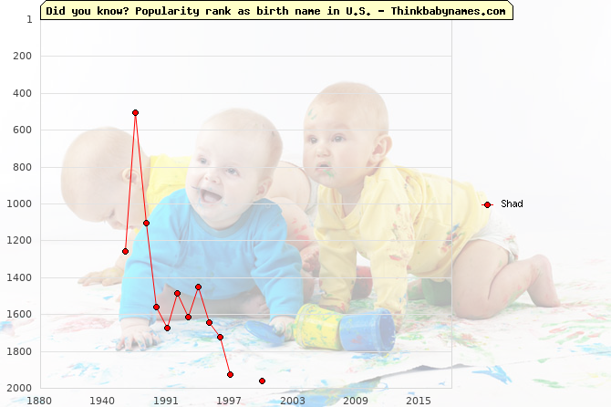 Top 2000 baby names ranking of Shad in U.S.