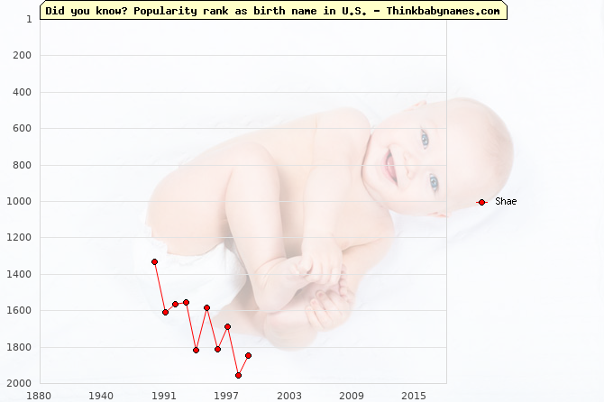 Top 2000 baby names ranking of Shae name in U.S.