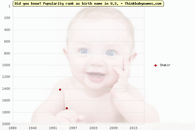 Top 2000 baby names ranking of Shakir in U.S.