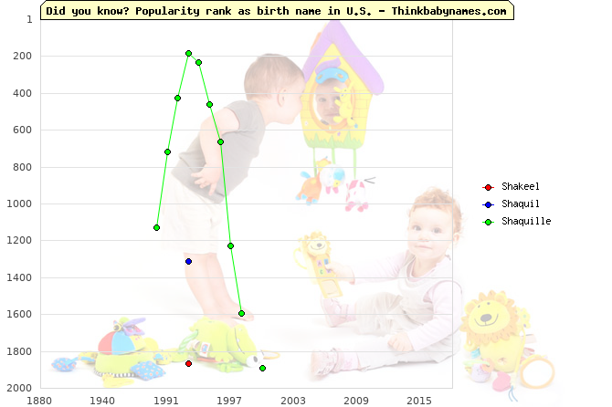 Top 2000 baby names ranking of Shakeel, Shaquil, Shaquille in U.S.
