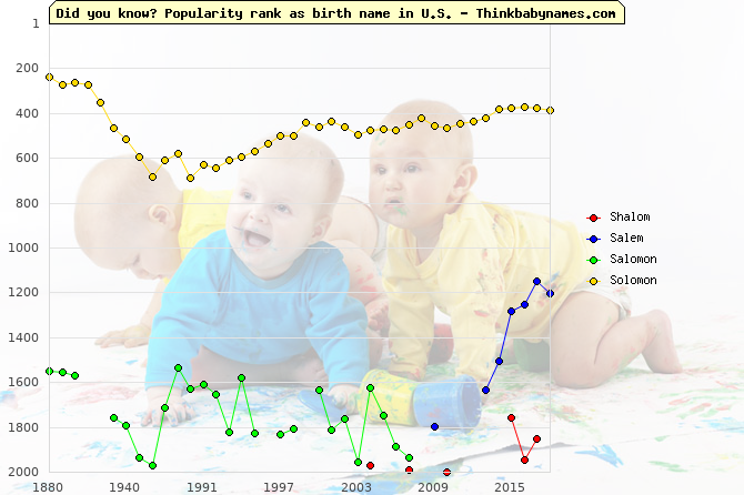 Top 2000 baby names ranking of Shalom, Salem, Salomon, Solomon in U.S.