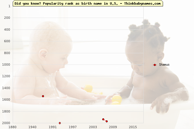 Top 2000 baby names ranking of Shamus name in U.S.