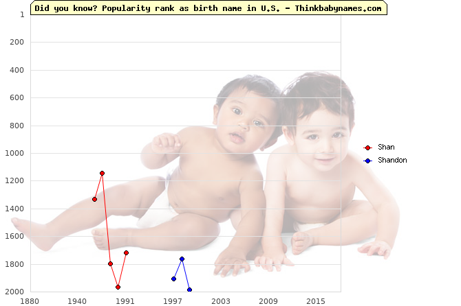 Top 2000 baby names ranking of Shan, Shandon in U.S.