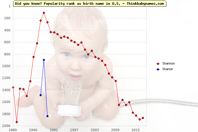 Top 2000 baby names ranking of Shannon, Shanon in U.S.