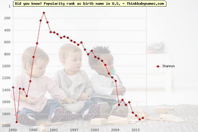 Top 2000 baby names ranking of Shannon name in U.S.