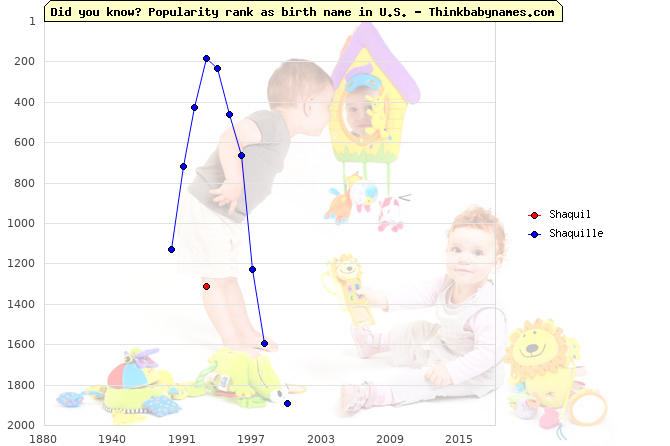 Top 2000 baby names ranking of Shaquil, Shaquille in U.S.