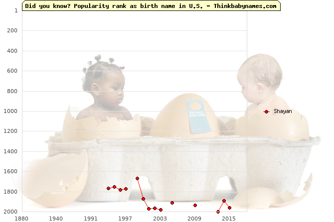 Top 2000 baby names ranking of Shayan name in U.S.