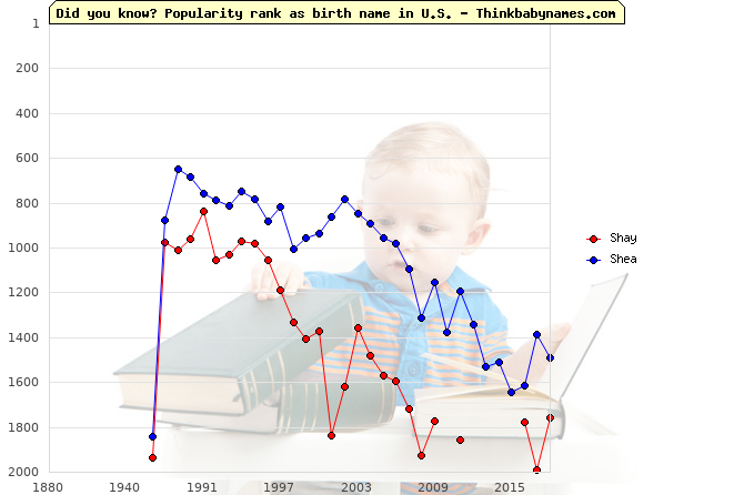 Top 2000 baby names ranking of Shay, Shea in U.S.